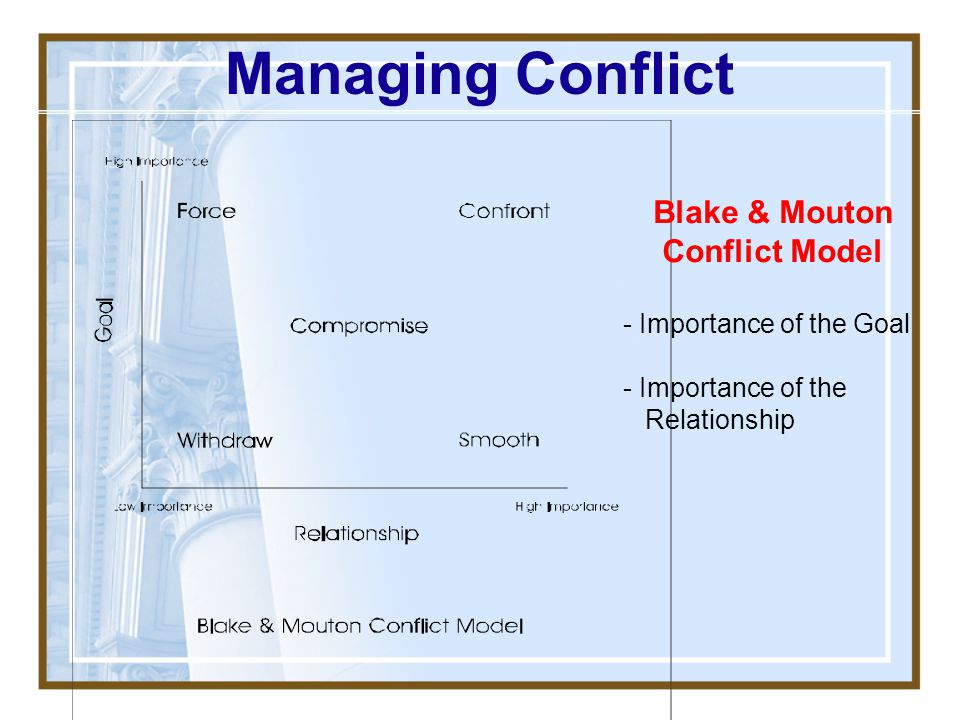 Blake & Mouton Conflict Model