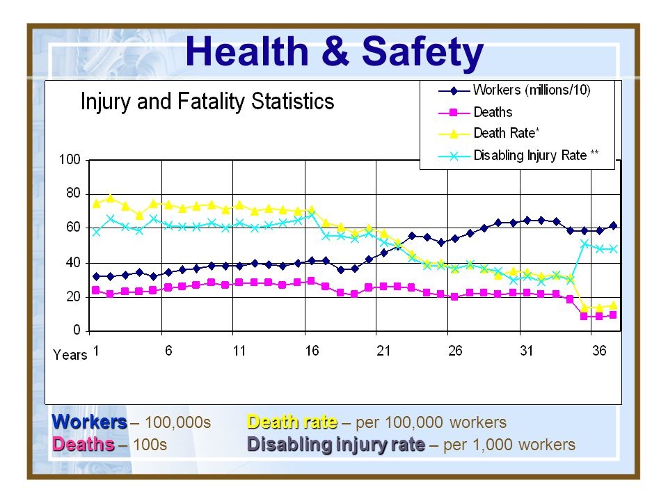 Health & Safety Workers – 100,000s Deaths – 100s