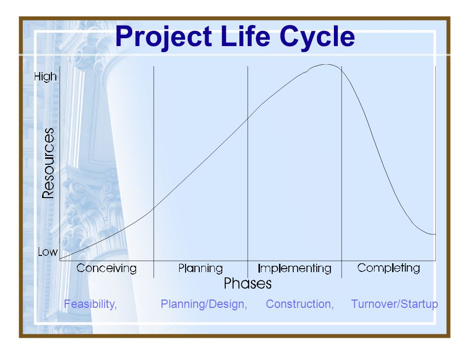 Project Life Cycle Feasibility, Planning/Design, Construction, Turnover/Startup