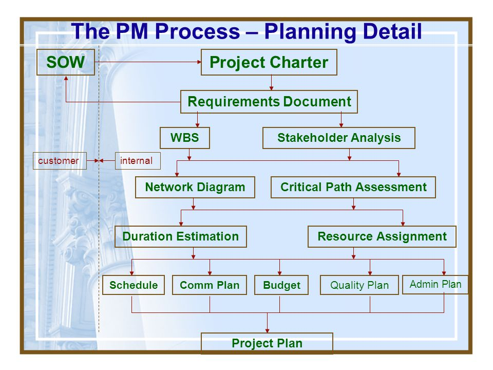 The PM Process – Planning Detail