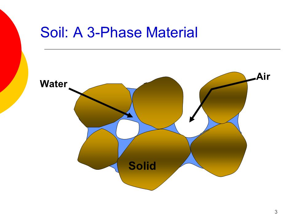 Soil: A 3-Phase Material
