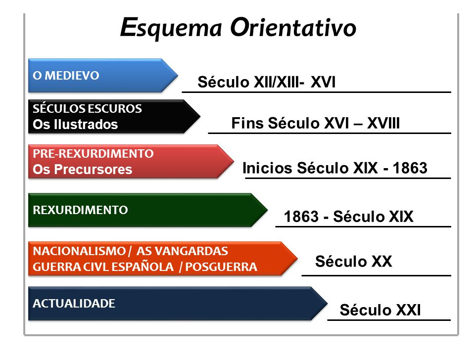 Esquema Orientativo Século XII/XIII- XVI Fins Século XVI – XVIII