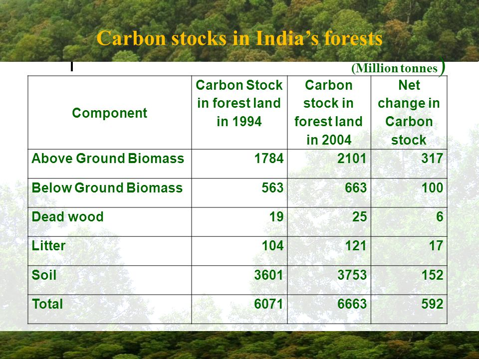 Carbon stocks in India's forests