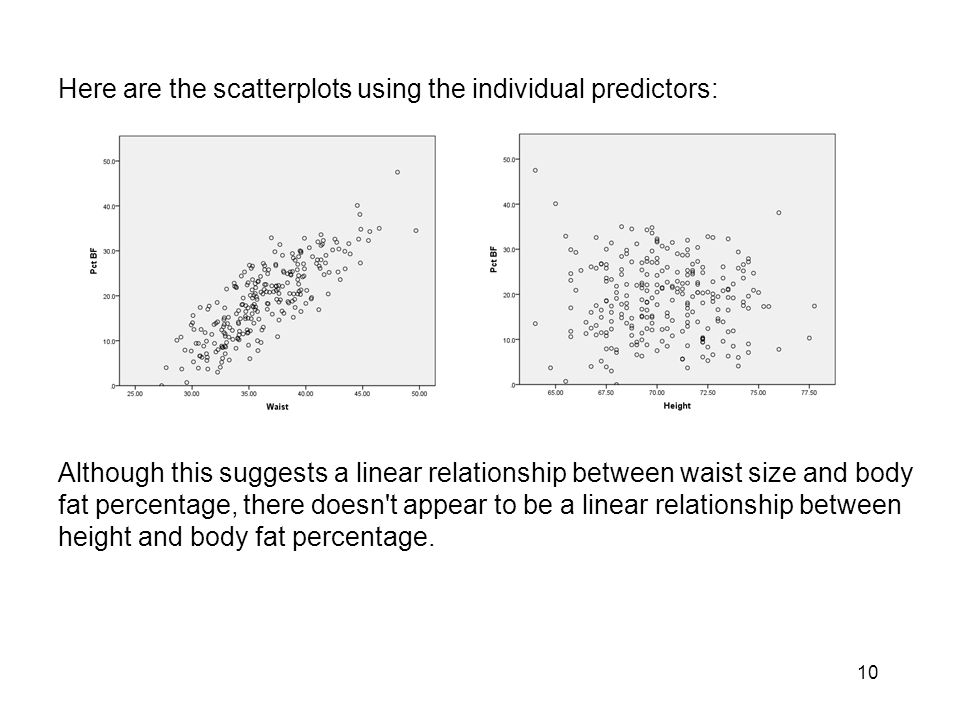 Here are the scatterplots using the individual predictors: