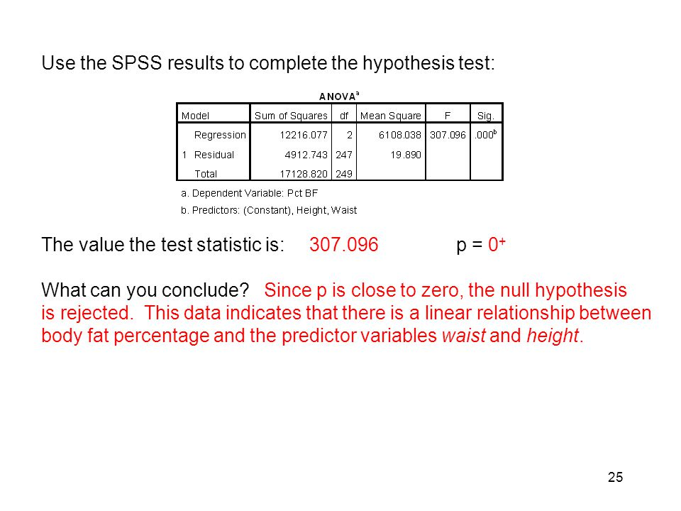 Use the SPSS results to complete the hypothesis test: