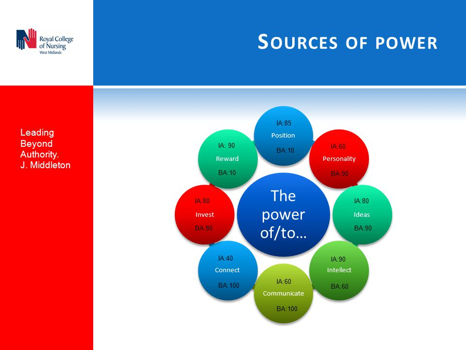 Sources of power The power of/to… Leading Beyond Authority.