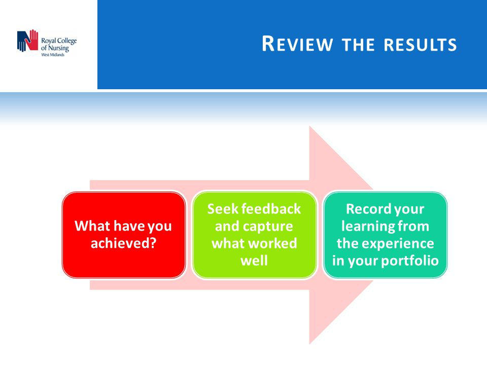 Review the results What have you achieved. Seek feedback and capture what worked well.