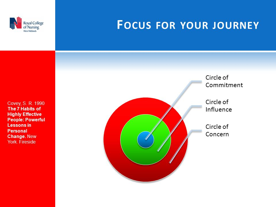 Focus for your journey Circle of Commitment Circle of Influence