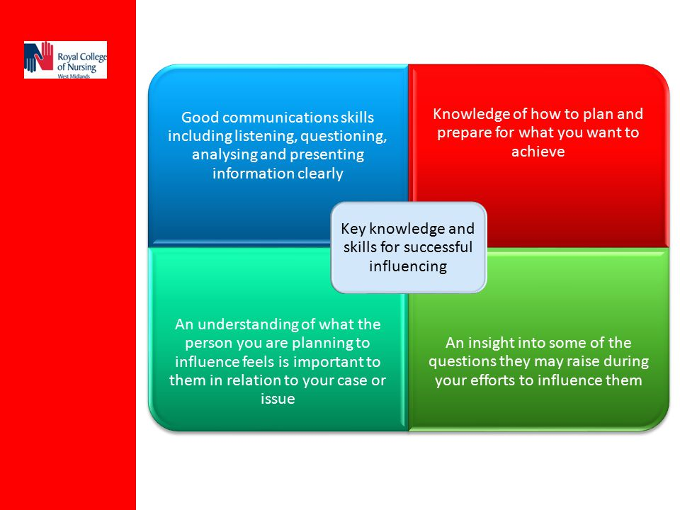 Key knowledge and skills for successful influencing