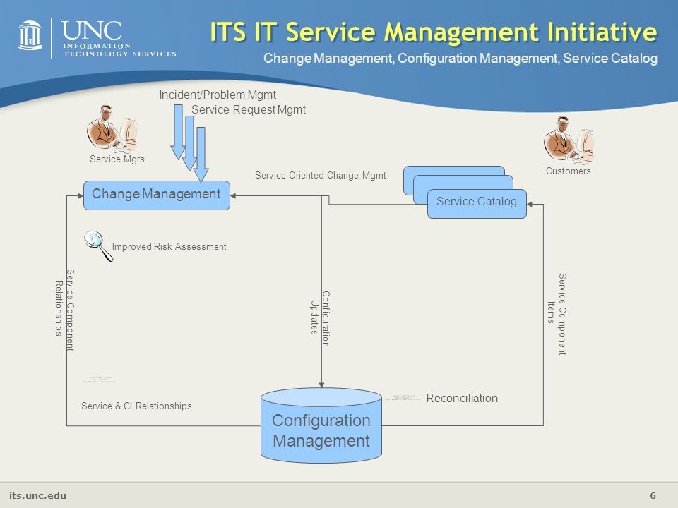 ITS IT Service Management Initiative