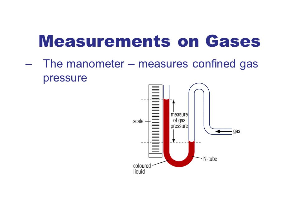 Measurements on Gases The manometer – measures confined gas pressure