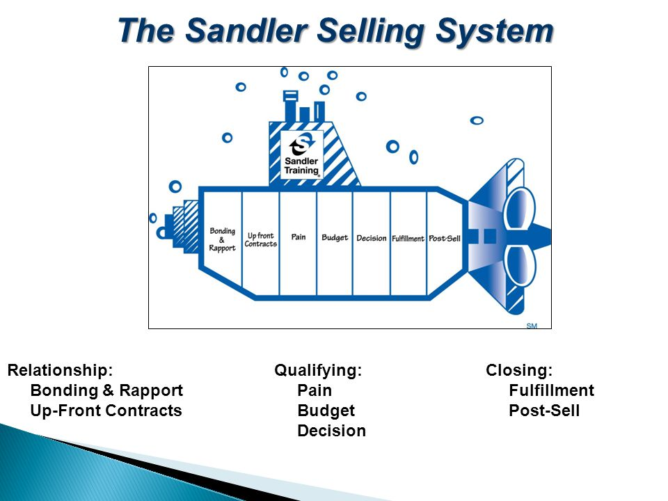 The Sandler Selling System