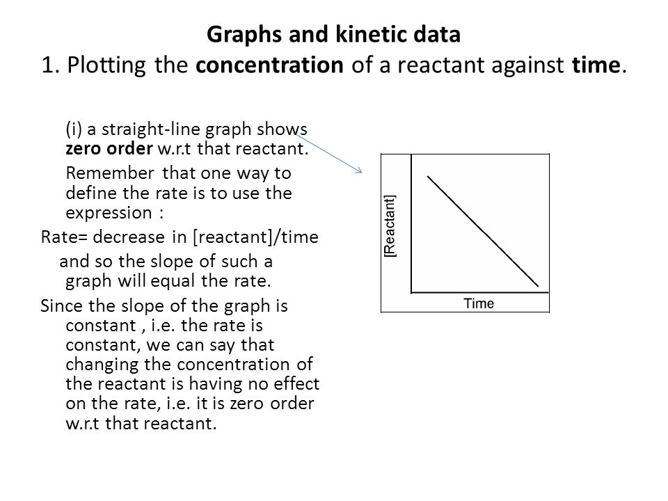 Graphs and kinetic data 1