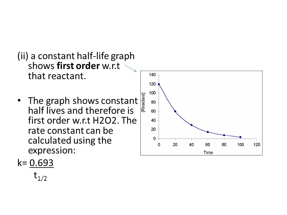 (ii) a constant half-life graph shows first order w.r.t that reactant.