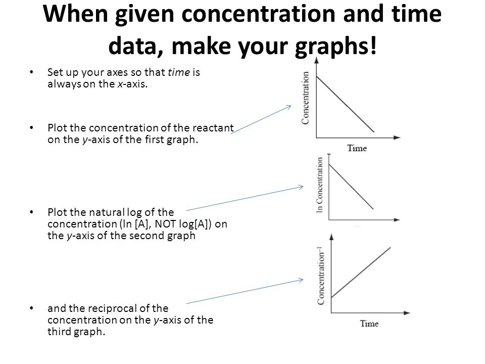 When given concentration and time data, make your graphs!