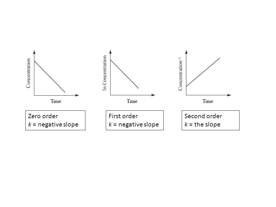 Zero order k = negative slope First order k = negative slope Second order k = the slope