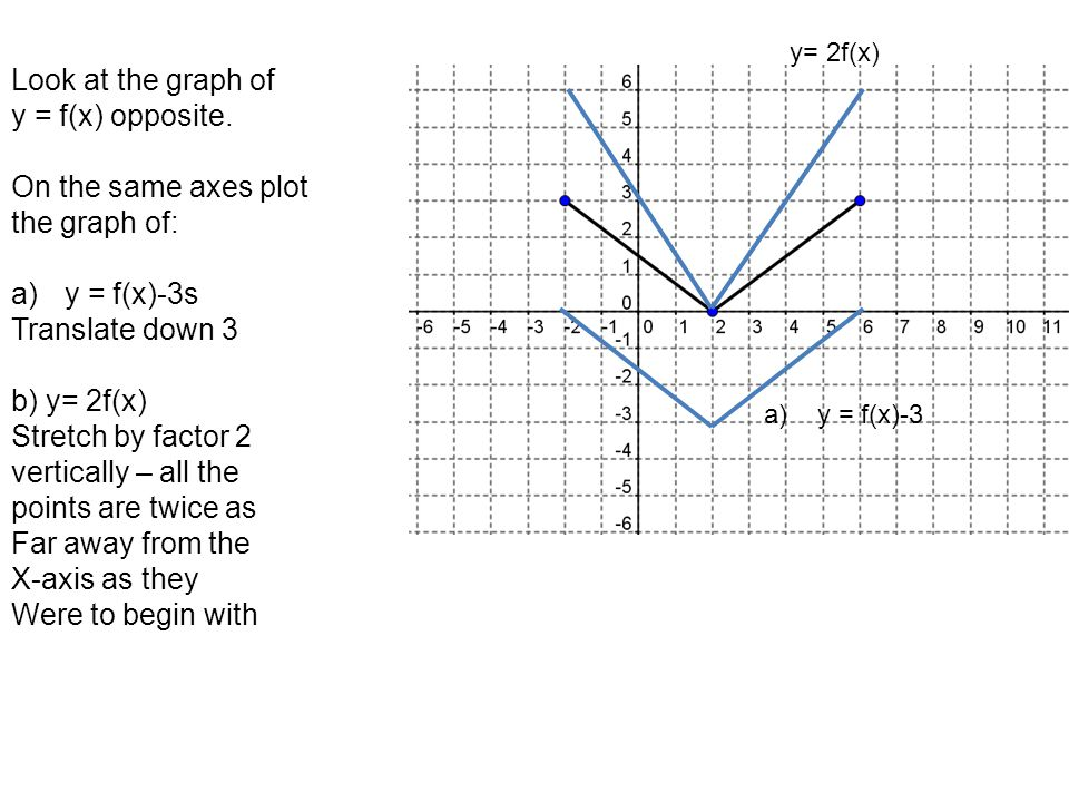 Look at the graph of y = f(x) opposite. On the same axes plot