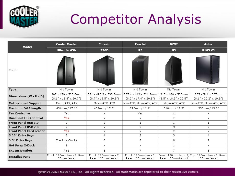 Competitor Analysis Model Cooler Master Corsair Fractal NZXT Antec