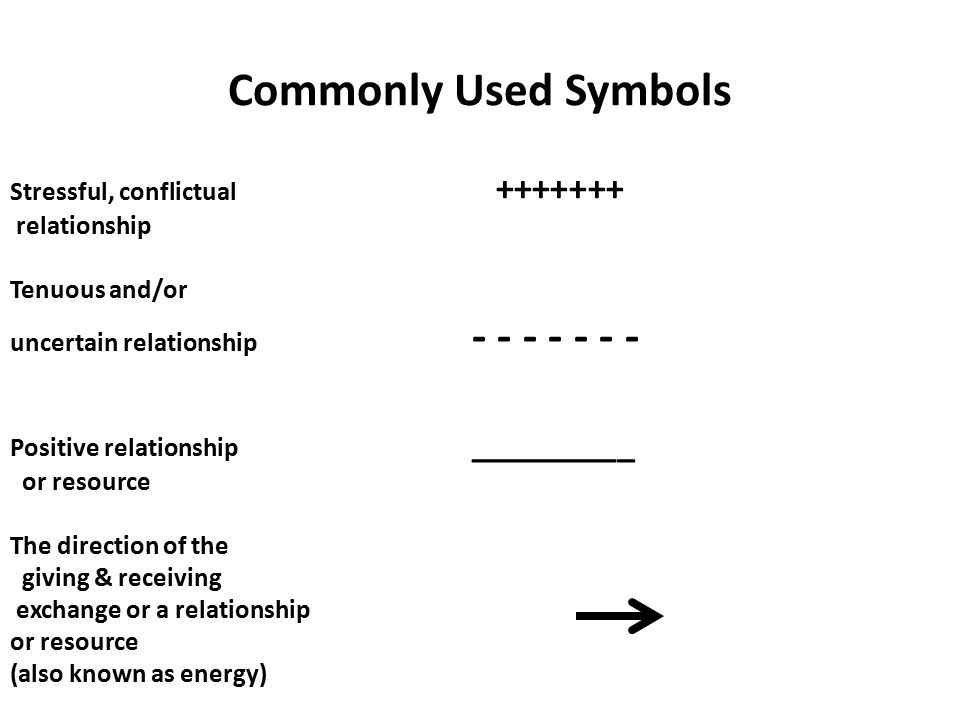 Commonly Used Symbols Stressful, conflictual +++++++ relationship