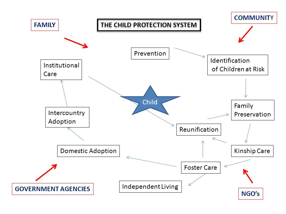 COMMUNITY FAMILY. THE CHILD PROTECTION SYSTEM. Prevention. Identification. of Children at Risk.