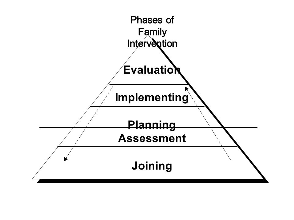 Phases of Family Intervention