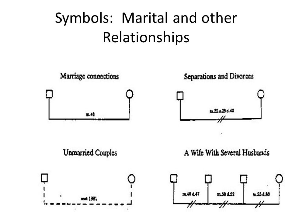 Symbols: Marital and other Relationships