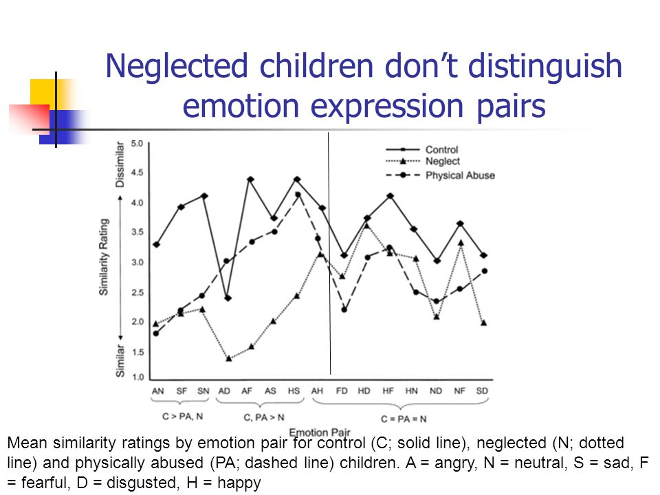 Neglected children don't distinguish emotion expression pairs