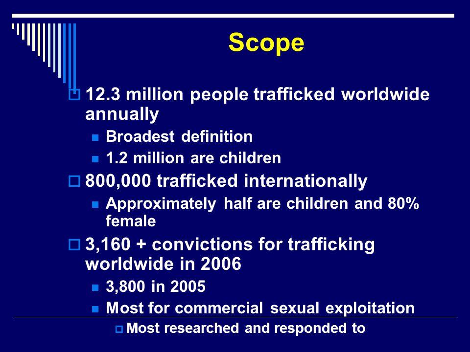Scope 12.3 million people trafficked worldwide annually