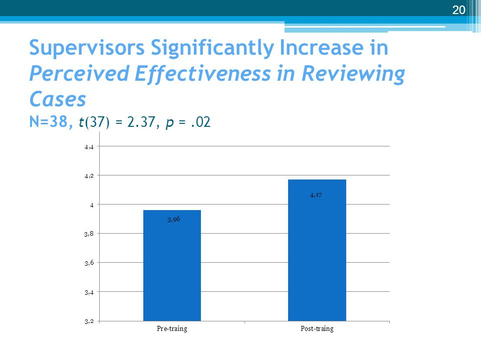 Supervisors Significantly Increase in Perceived Effectiveness in Reviewing Cases N=38, t(37) = 2.37, p = .02