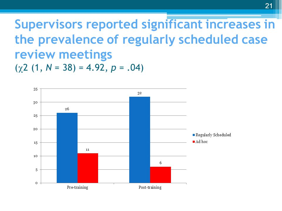 Supervisors reported significant increases in the prevalence of regularly scheduled case review meetings (2 (1, N = 38) = 4.92, p = .04)