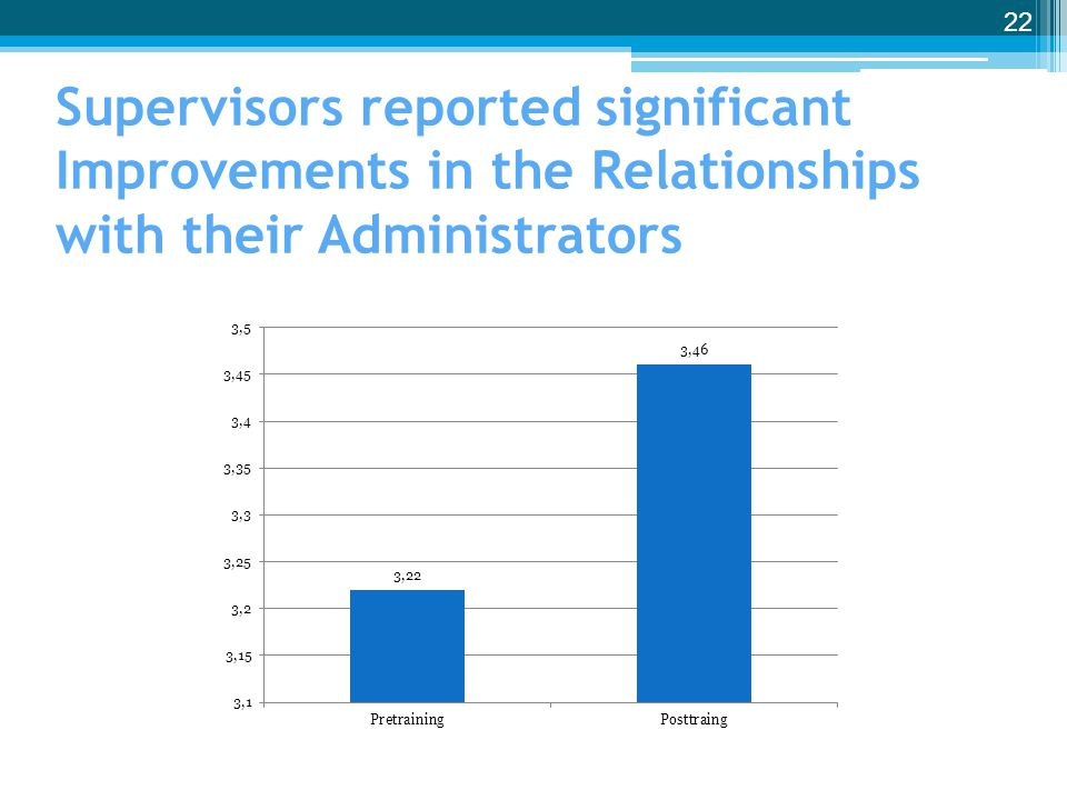 Supervisors reported significant Improvements in the Relationships with their Administrators