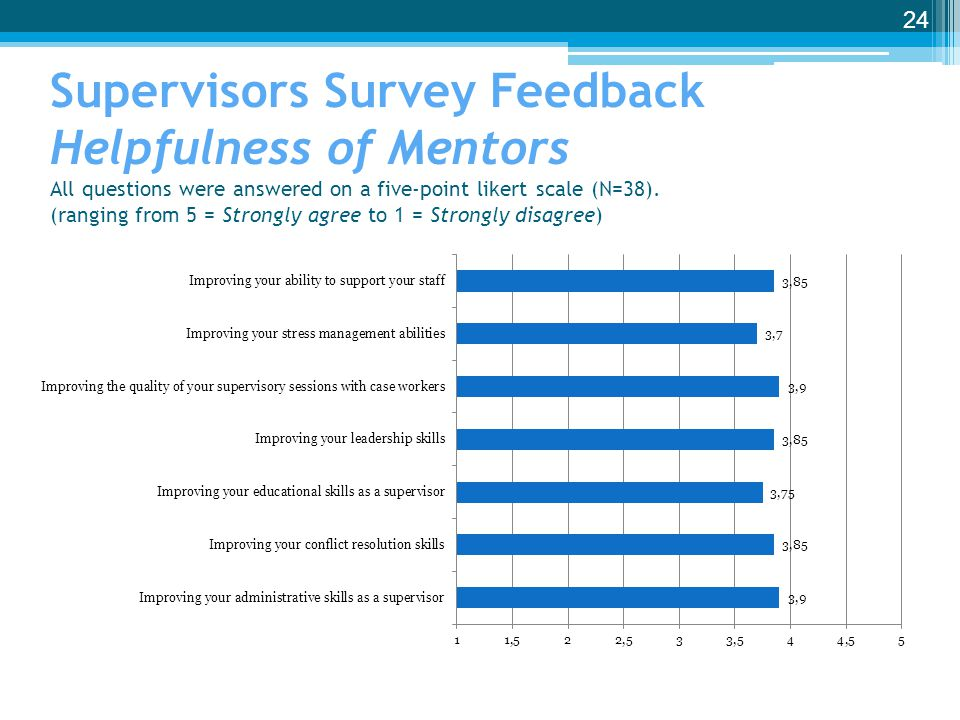 Supervisors Survey Feedback Helpfulness of Mentors All questions were answered on a five-point likert scale (N=38).