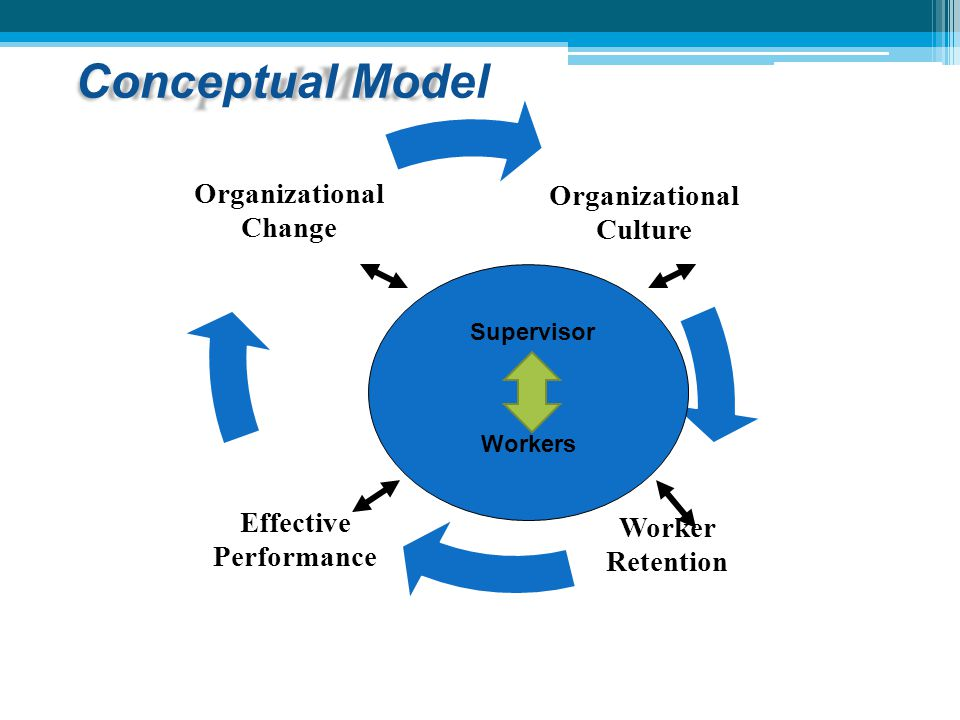 Organizational Culture Effective Performance Organizational Change