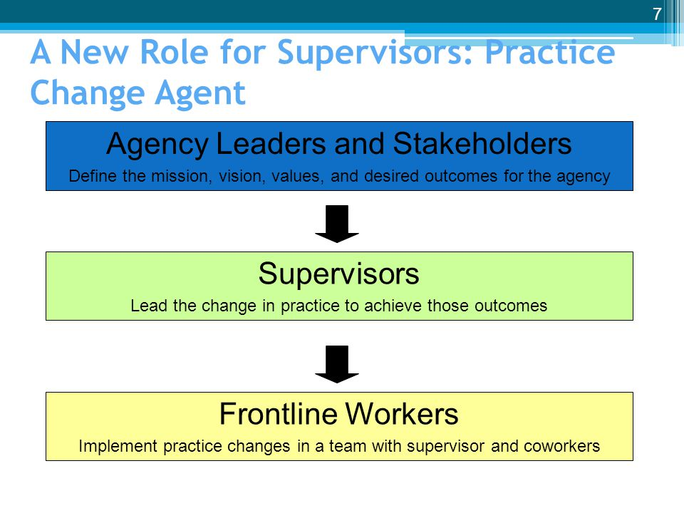 A New Role for Supervisors: Practice Change Agent