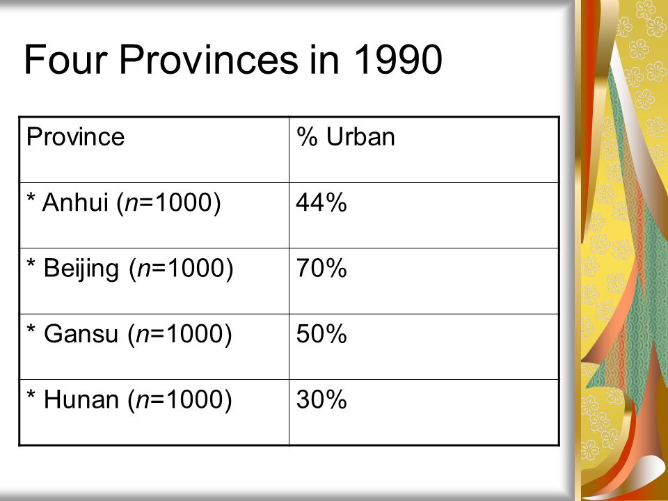 Four Provinces in 1990 Province % Urban * Anhui (n=1000) 44%