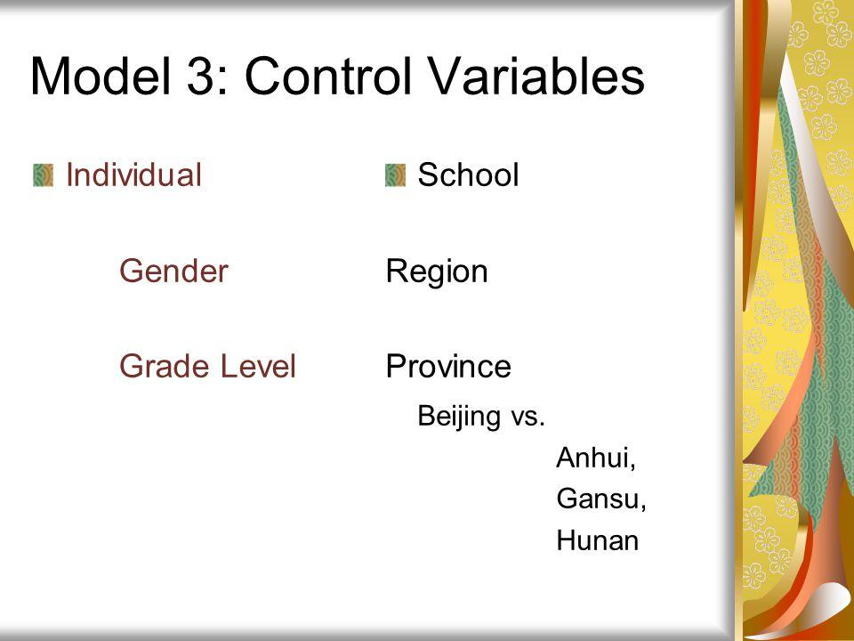 Model 3: Control Variables
