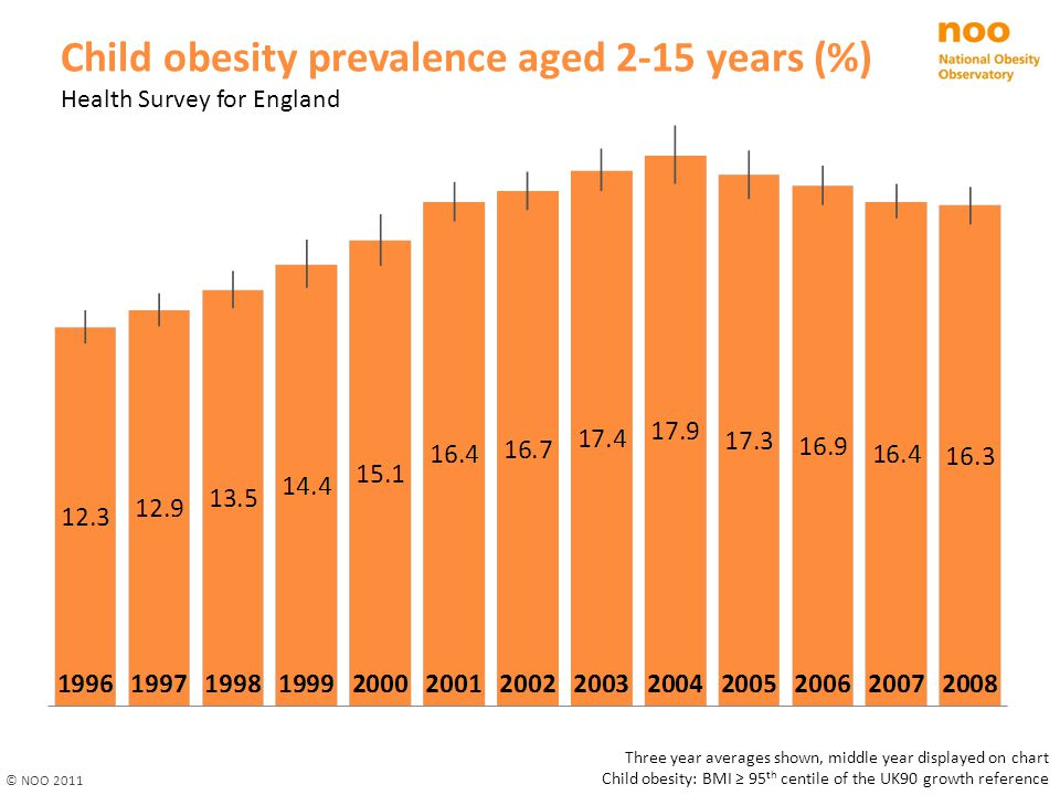 Child obesity prevalence aged 2-15 years (%)