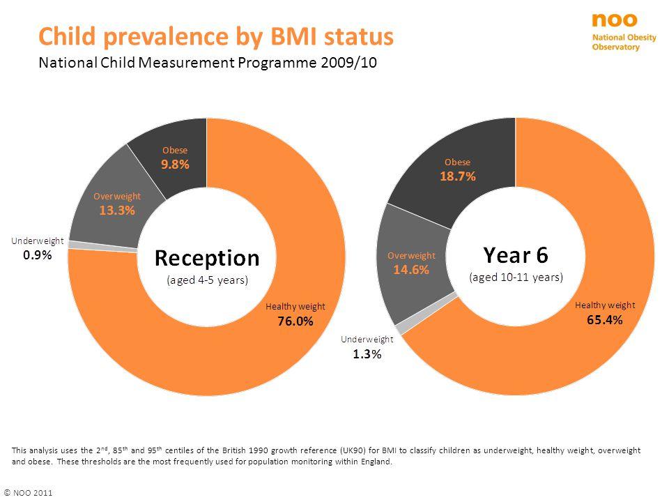 Child prevalence by BMI status