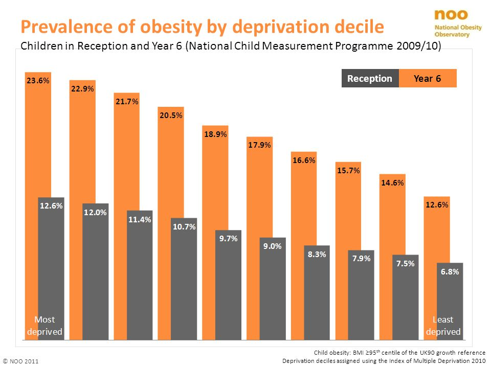 Prevalence of obesity by deprivation decile
