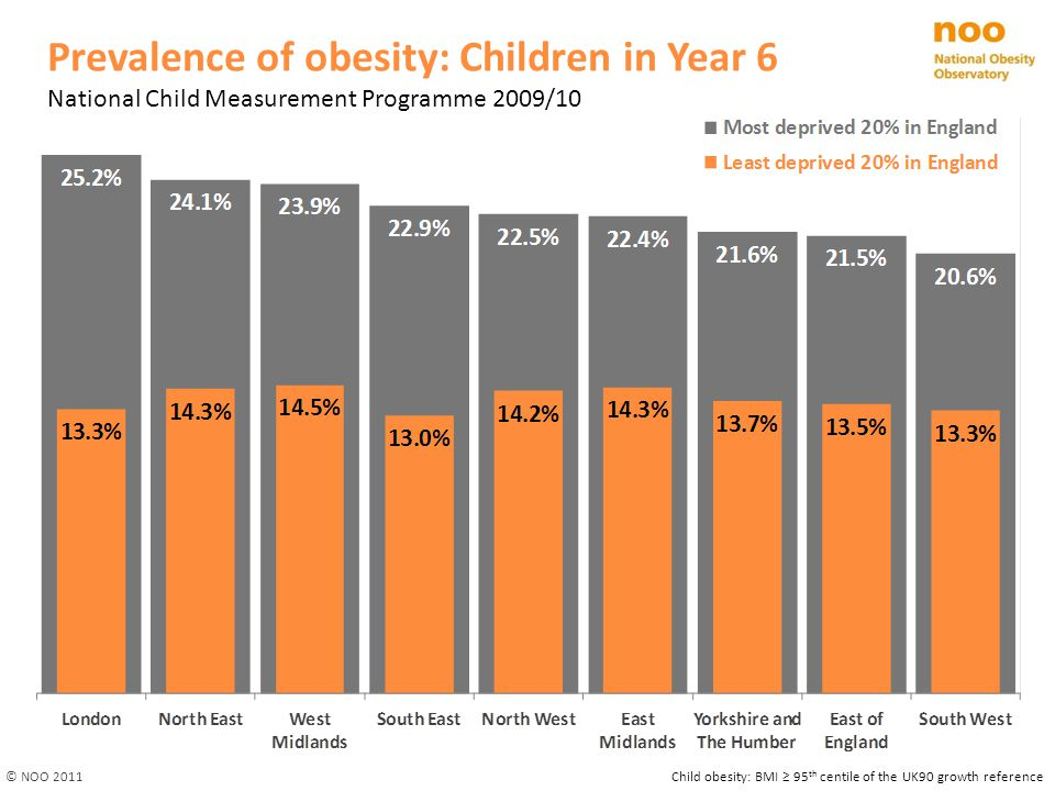 Prevalence of obesity: Children in Year 6