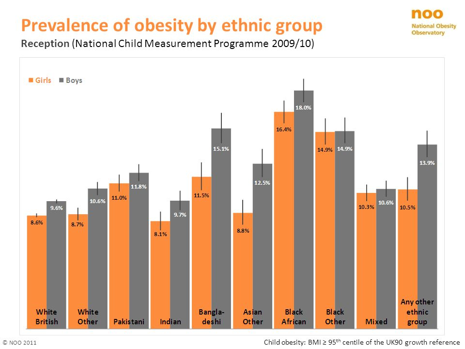 Prevalence of obesity by ethnic group