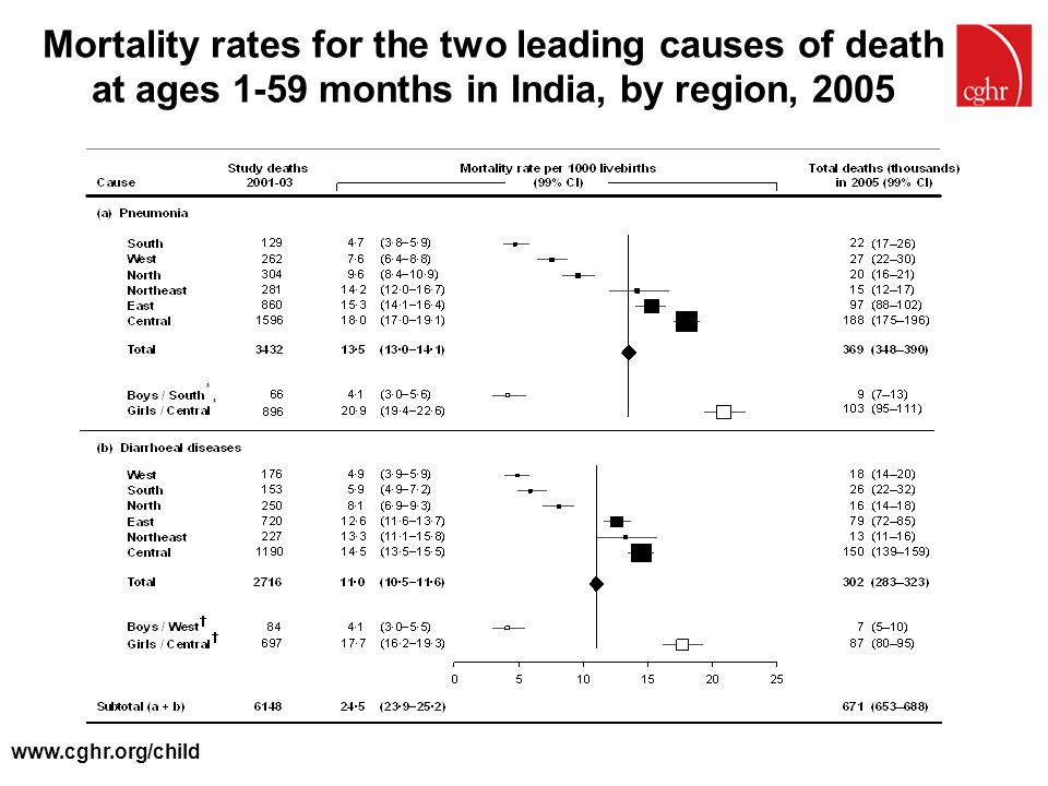 Mortality rates for the two leading causes of death at ages 1-59 months in India, by region, 2005