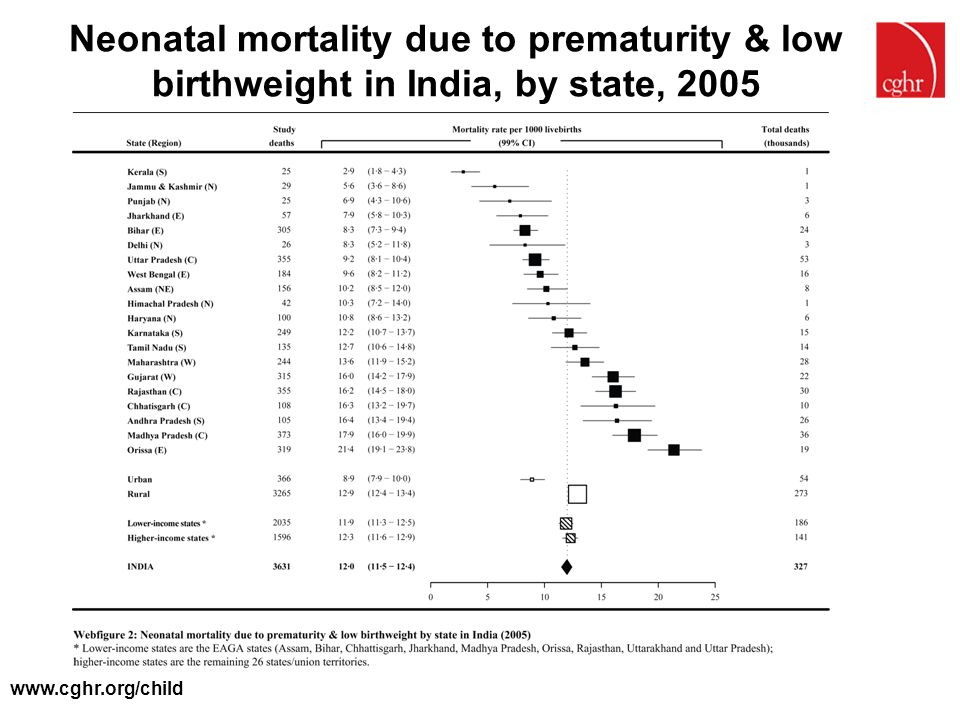 Neonatal mortality due to prematurity & low birthweight in India, by state, 2005