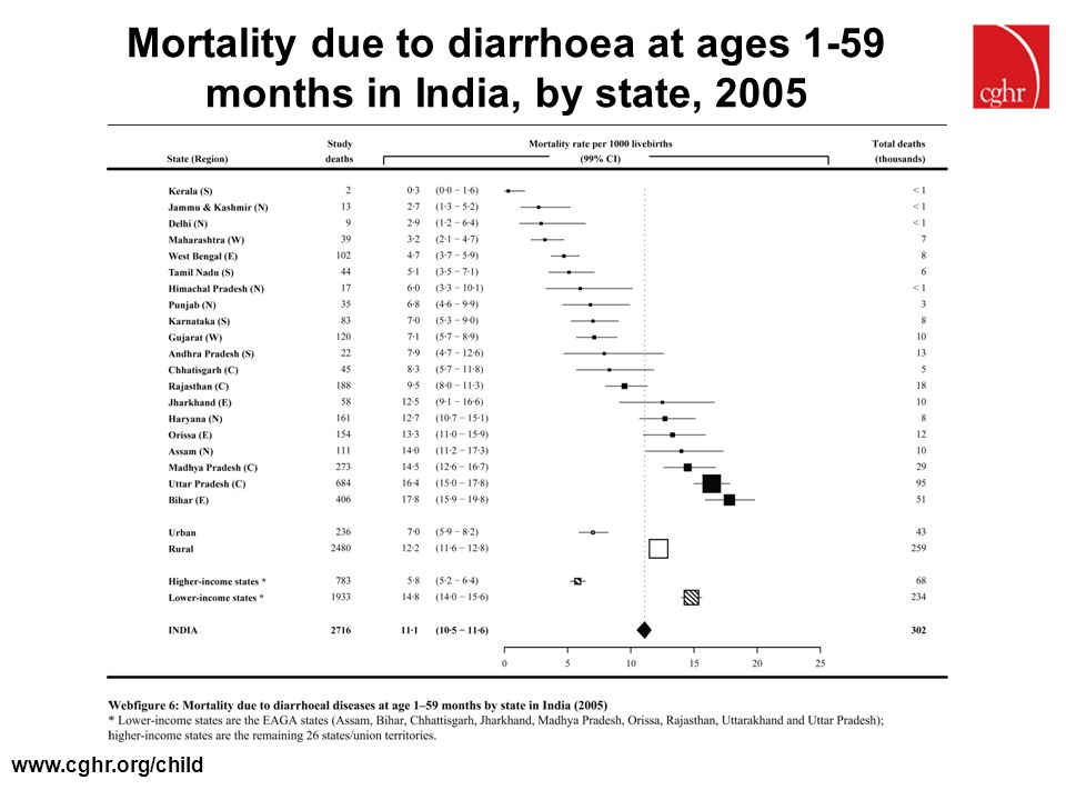 Mortality due to diarrhoea at ages 1-59 months in India, by state, 2005