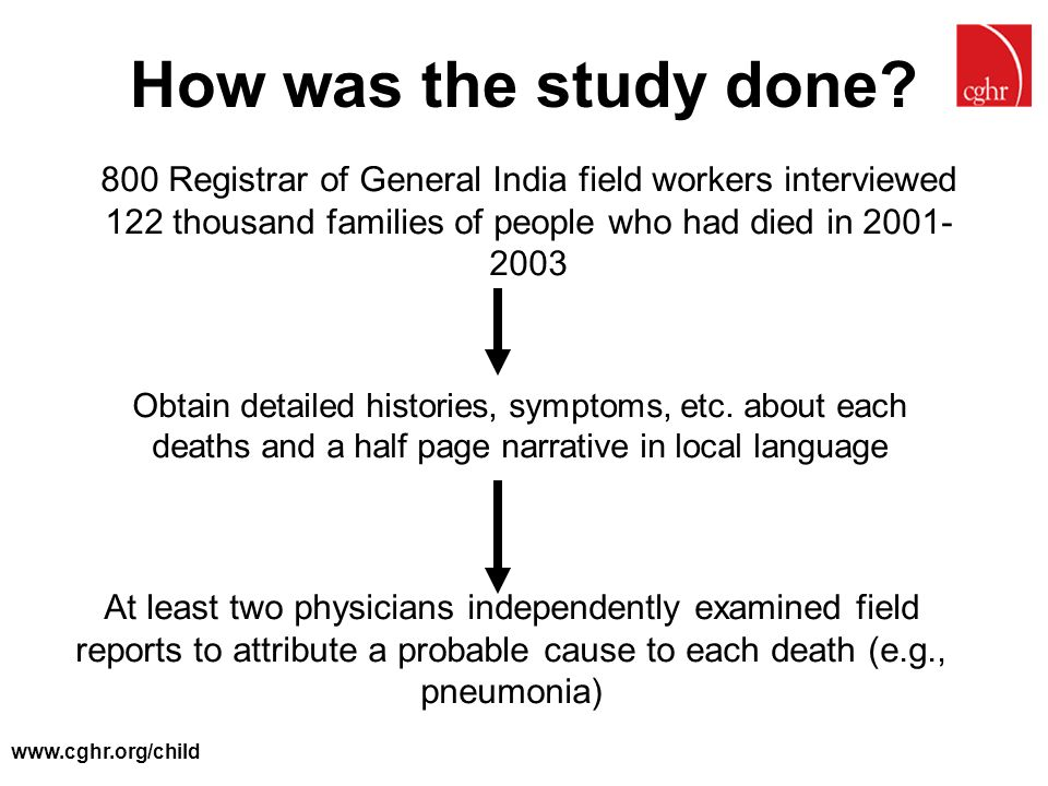 How was the study done 800 Registrar of General India field workers interviewed 122 thousand families of people who had died in 2001- 2003.