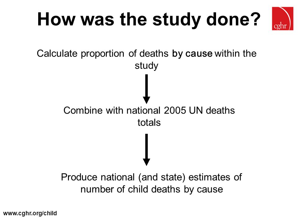 How was the study done Calculate proportion of deaths by cause within the study. Combine with national 2005 UN deaths totals.