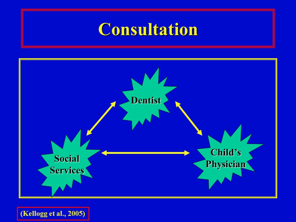 Consultation Dentist Child's Social Physician Services