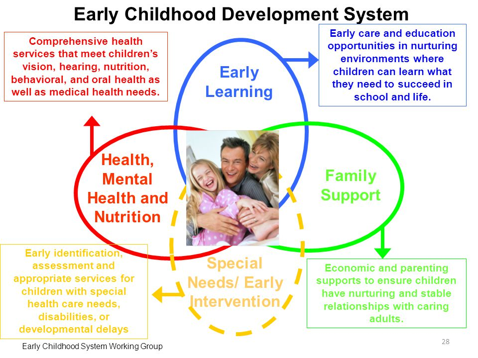 Early Childhood Development System