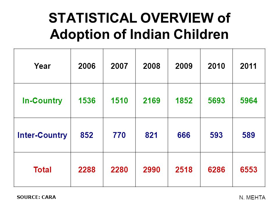 STATISTICAL OVERVIEW of Adoption of Indian Children