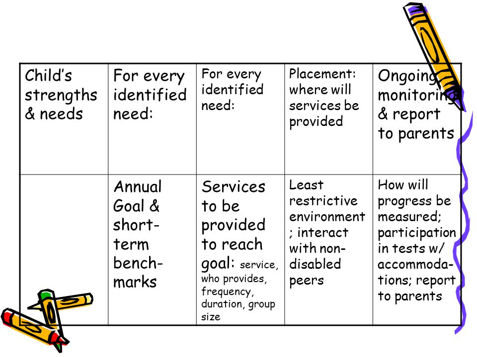 Child's strengths & needs For every identified need: